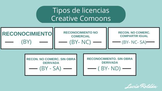 Tipos de licencias Creative Comoons
