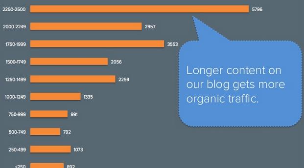 cómo los contenidos largos tienen más backlinks y se comparten más en social media